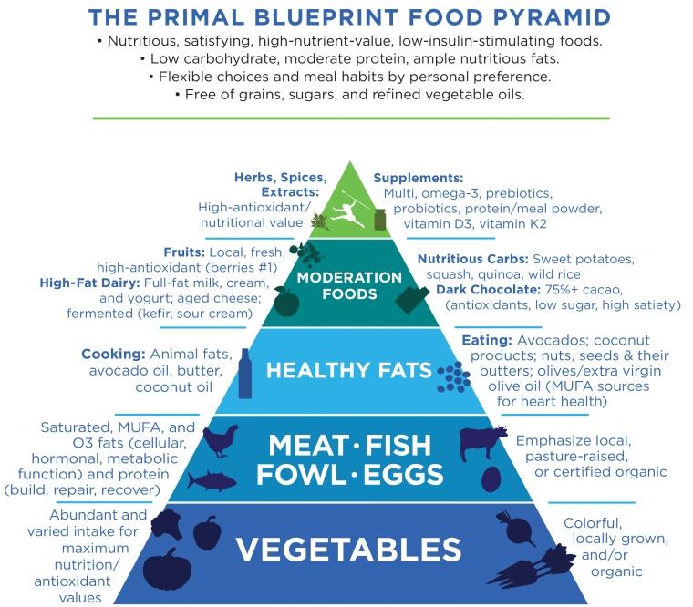 PB-Food-Pyramid-2016update-7-20